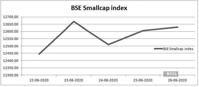 SMallcap index