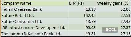 BSE 500 Gainers