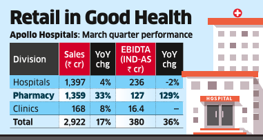 Pharmacy Growth Helps Apollo Offset Hospital Business Pain