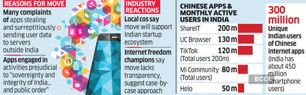 India bans 59 Chinese apps including TikTok, Helo, WeChat