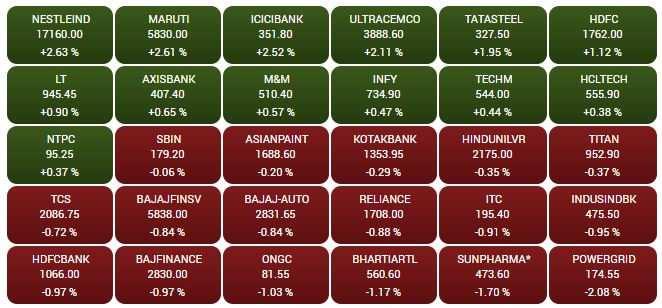BSE Sensex snip 30