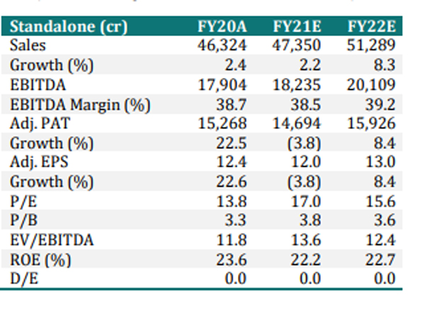 Itc Share Price Geojit Has A Buy Call On Itc Target Price Rs 260 Geojit The Economic Times