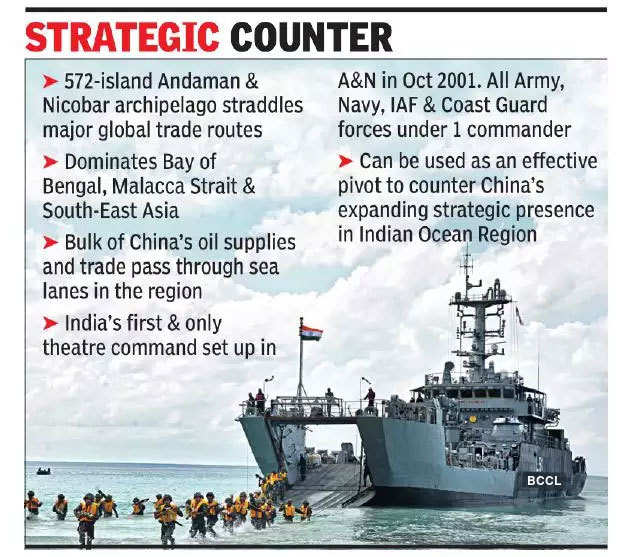 India-China stand-off: Ladakh triggers Andamans build-up plans