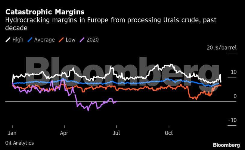 """Oil-graph1 """"title ="""" Oil-graph1 """"/>    <figcaption/></figure> </p> <p>  Lo que le está sucediendo a la industria de refinación de petróleo en este momento tendrá un impacto en el resto de la industria energética. Las plantas de dólar emplean a miles de personas y una Se avecina ola de cierres y quiebras. </p> <p>  """"Creemos que estamos entrando en una era de consolidación para la industria emergente"""", dijo Nikhil Bhandari, analista de refinería en Goldman Sachs Inc. Los nombres más importantes de la industria, que en conjunto valen más de $ 2 billones gigantes procesados como Exxon Mobil Corp. y Royal Dutch Shell Plc. También hay gigantes asiáticos como Sinopec de China e Indian Oil Corp. así como grandes compañías independientes como Marathon Petroleum Corp. y Valero Energy Corp. con sus ubicuas estaciones de servicio. </p> <p>  El problema para las refinerías es que son destruidas por la medicina que salva a toda la industria petrolera. </p> <p>  Cuando el presidente de los Estados Unidos, Donald Trump, redujo los recortes en la producción de petróleo entre Arabia Saudita, Rusia y el resto de la Alianza OPEP + en abril, pudo haber salvado la industria del esquisto estadounidense en Texas, Oklahoma y Dakota del Norte, pero redujo las refinerías. . </p> <p>  La economía de una refinería es, en última instancia, simple: vive de la diferencia de precio entre el petróleo crudo y los combustibles como la gasolina y genera ganancias en la industria como margen de ruptura. </p> <figure data-msid="""