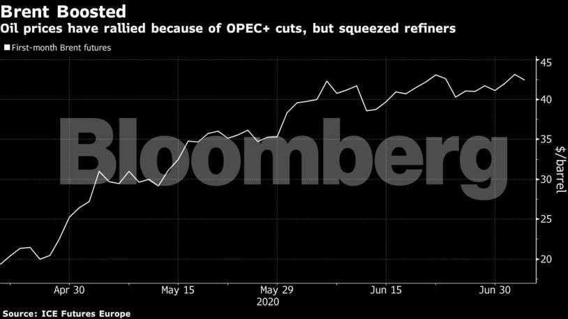 """Oil-graph2 """"title ="""" Oil-graph2 """"/>    <figcaption/></figure> </p> <p>  La medida más rudimentaria de la industria de la refinería, conocida como la Grieta 3-2-1 (funciona) supone que tres barriles de petróleo crudo producen dos de gasolina y uno de combustibles similares al diesel) y ha caído al nivel más bajo desde 2010. El verano suele ser un buen momento para las refinerías a medida que aumenta la demanda y los consumidores salen a las calles esta vez. sin embargo, algunas plantas realmente ganan dinero al procesar un barril de petróleo crudo. </p> <p>  <strong> Peor temor <br /></strong>  Hace unas semanas, las perspectivas para los mayores consumidores de petróleo del mundo parecían estar mejorando. La demanda en China casi había vuelto al nivel anterior al virus y el consumo de los Estados Unidos se estaba recuperando gradualmente. Ahora, una segunda ola de infecciones ha provocado que Beijing detenga a cientos de miles de residentes. Covid 19 casos también están aumentando en América Latina y en otros lugares. </p> <p>  Con la demanda en los EE. UU. Que ahora muestra signos de dirigirse hacia el sur nuevamente a medida que los casos de coronavirus se agravan en las regiones con el mayor consumo de combustible, incluidos Texas, Florida y California, existe el riesgo de que los márgenes se amplíen deteriorarse en América, que es casi dos a la vez. Se refinan diez barriles de petróleo en todo el mundo. </p> <p>  """"El peor temor para las refinerías es el resurgimiento del virus y otra serie de cerraduras en todo el mundo que una vez más afectarían severamente la demanda"""", dijo Andy Lipow, presidente de Lipow Oil Associates en Houston. </p> <p>  Otro problema es que, donde se ha recuperado, la demanda ha sido desigual de un producto refinado al siguiente, creando un dolor de cabeza significativo para los gerentes que necesitan elegir las mejores materias primas para comprar y los combustibles adecuados . El consumo de gasolina y diésel se ha reducido al 90% de su """