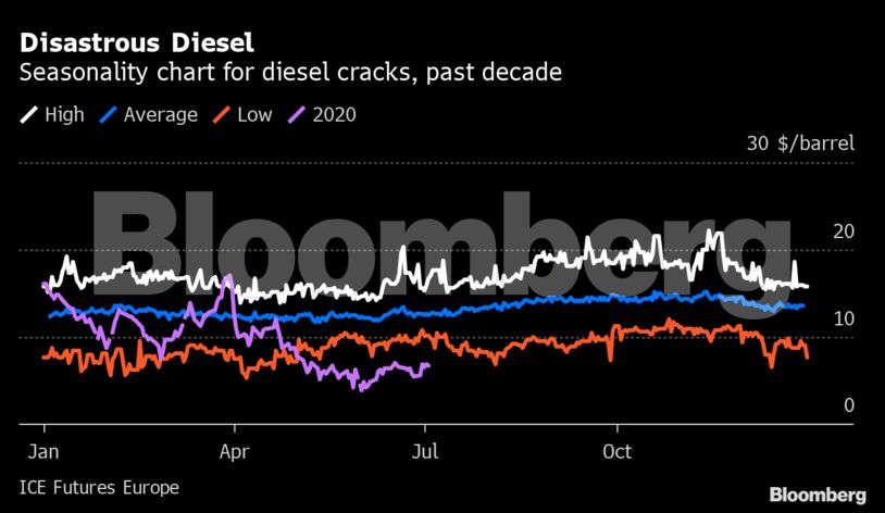 """Oil-graph3 """"title ="""" Oil-graph3 """"/>    <figcaption/></figure> </p> <p>  Cuando las refinerías no ganan dinero, finalmente compran menos petróleo crudo y pueden limitar la recuperación del precio del petróleo en los últimos meses Brent y otros puntos de referencia, sin embargo, las medidas tomadas por Arabia Saudita, Rusia y el resto del grupo OPEP + indican que las refinerías seguirán bajo presión por más tiempo, con los precios del petróleo superando la recuperación en los precios del combustible. </p> <p>  El problema inmediato se ve exacerbado por una tendencia a más largo plazo: la industria probablemente ha crecido en las últimas décadas, y las plantas más antiguas en países como Europa y Estados Unidos no pueden competir con nuevas plantas en China y en otros lugares de los Estados Unidos. </p> <p>  """"Los márgenes de refinación en los próximos cinco años serán peores que el promedio de los últimos cinco años y particularmente malos en Europa"""", dijo Spencer Welch, vicepresidente de mercados petroleros y asesoramiento posterior en IHS Markit. """"Ya pensábamos que refinar sería un momento difícil, especialmente ahora"""". </p> <p>  <strong> Catalizador para el cambio <br /></strong>  La debilidad significa que los ingresos colectivos de la industria son estimados por el asesor de la industria Wood Mackenzie Ltd. de 550 refinerías disminuirá de $ 130 mil millones en 2018 a solo $ 40 mil millones este año en todo el mundo. </p> <p>  Eso podría ser un catalizador para el cambio. La demanda del virus aún no ha causado demoras en varios proyectos de megarefinerías, la mayoría de los cuales se encuentran en China y Oriente Medio, y que comenzarán a operar en 2021-2024, según los analistas de Goldman Sachs. Esto dará como resultado que las tasas de ocupación global sean un 3% más bajas que en 2019 durante este período. </p> <p>  Muchas de las refinerías construidas en el Medio Oriente y China también cuentan con el apoyo del gobierno, lo que dificulta aún más la vida en Europ"""
