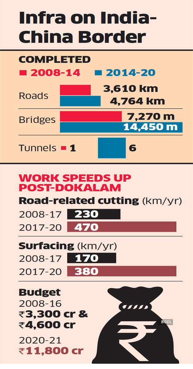 India's spending on LAC roads has tripled in 4 years