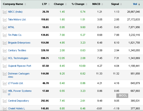 Stocks To Buy Nifty Getting Fear Of Heights But 42 Stocks Have Buy Signals All Over The Economic Times