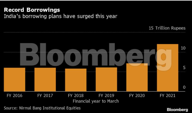 India's budget blowout may see RBI resort to direct financing