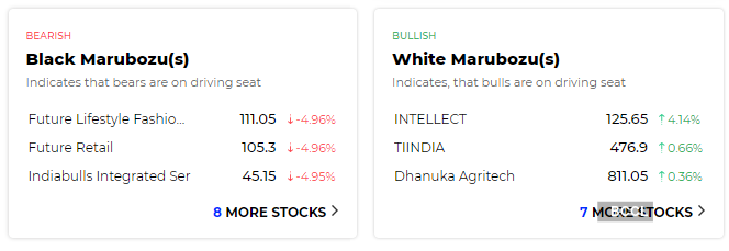 Ahead Of Market 12 Things That Will Decide Stock Action On Friday The Economic Times