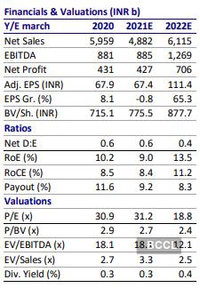 Ril Share Price Buy Reliance Industries Target Price Rs 2250 Motilal Oswal The Economic Times