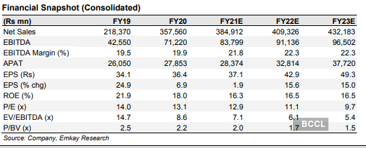 Upl Share Price Buy Upl Target Price Rs 560 Emkay Global The Economic Times