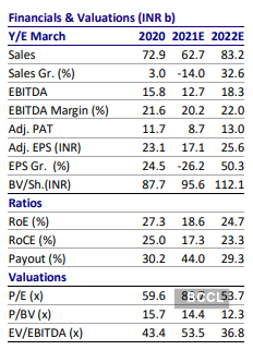 Pidilite Industries Share Price Neutral On Pidilite Industries Target Price Rs 1335 Motilal Oswal The Economic Times