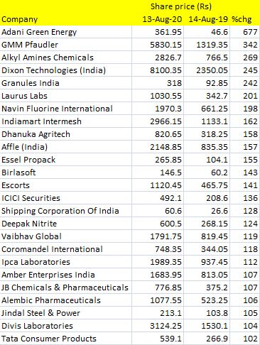 Independence Day Independence Day Awards 25 Stocks Whose Flags Flew High In Last One Year The Economic Times