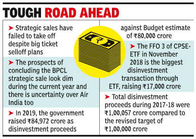 No divestment yet against target of 2.1L cr for 2020-21