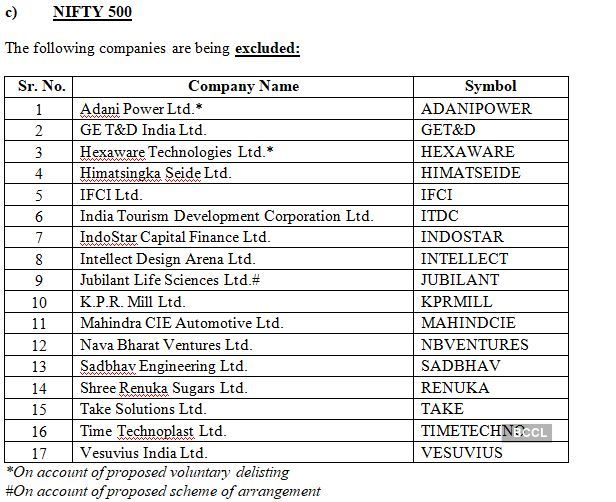 Nifty 500 exclusions