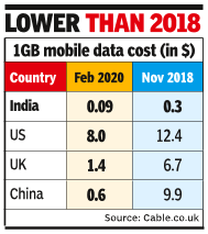 At $0.09/GB, India's data plans cheapest