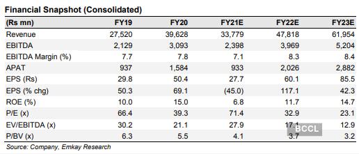 Amber Enterprises Share Price Hold Amber Enterprises Target Price Rs 2140 Emkay Global The Economic Times