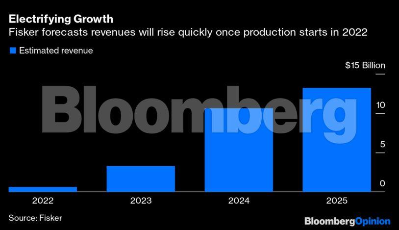 Fisker revenues forecast