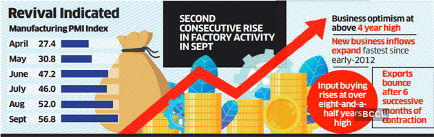 India U0026 39 S Factory Activity Grew At Fastest Pace In Over