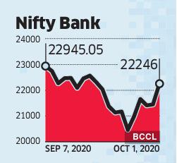 nifty bank-grph