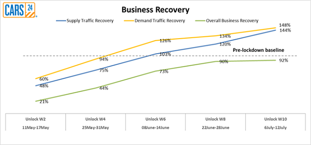 Recovery graph_CARS24