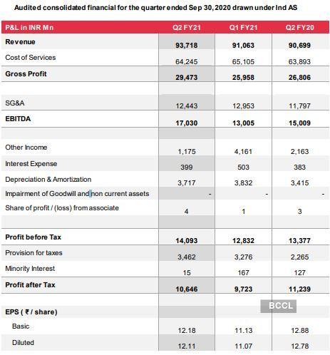 Tech Mahindra Q2 Results Net Profit Dips 5 Yoy But Beats Estimates The Economic Times