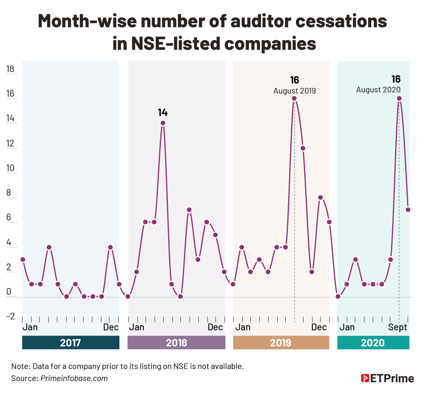 Month-wise number of auditor cessations_ in NSE listed companies@2x