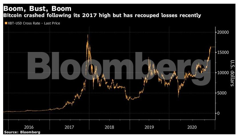 bitcoin pertraukos 19000