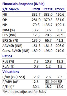 icici bank share price motilal oswal