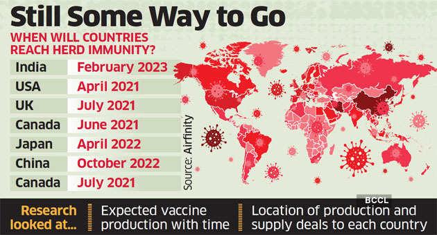 India May Achieve Herd Immunity By Feb 2023 Analytics Company Airfinity The Economic Times