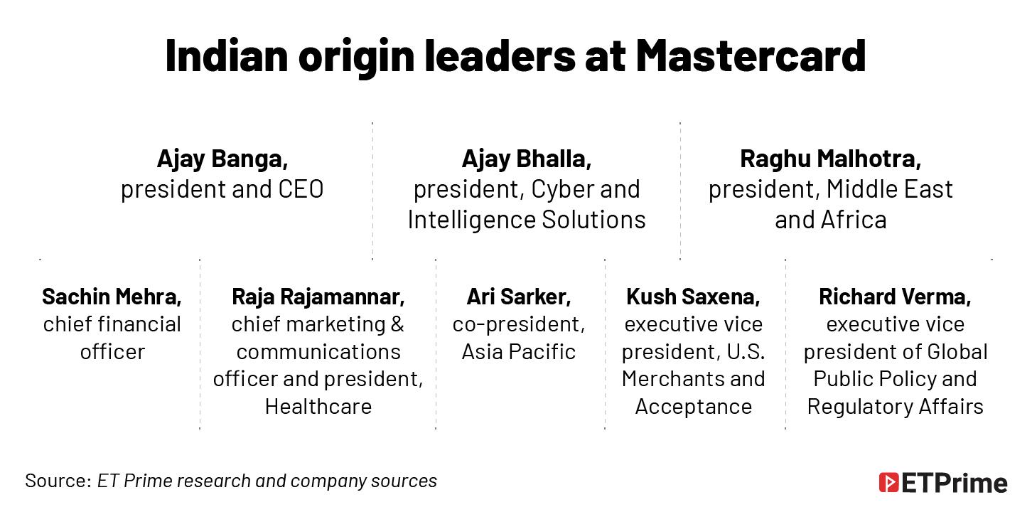 Indian origin leaders at Mastercard@2x
