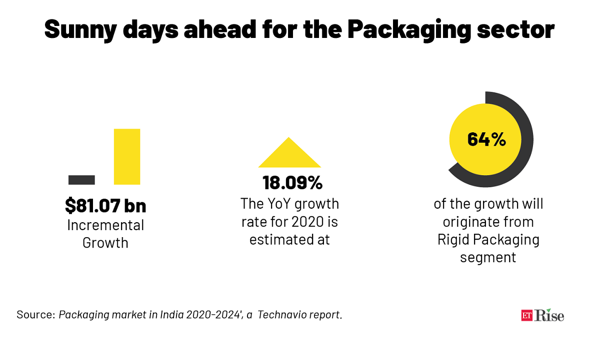 Sunny days ahead for the PackagingFINAL