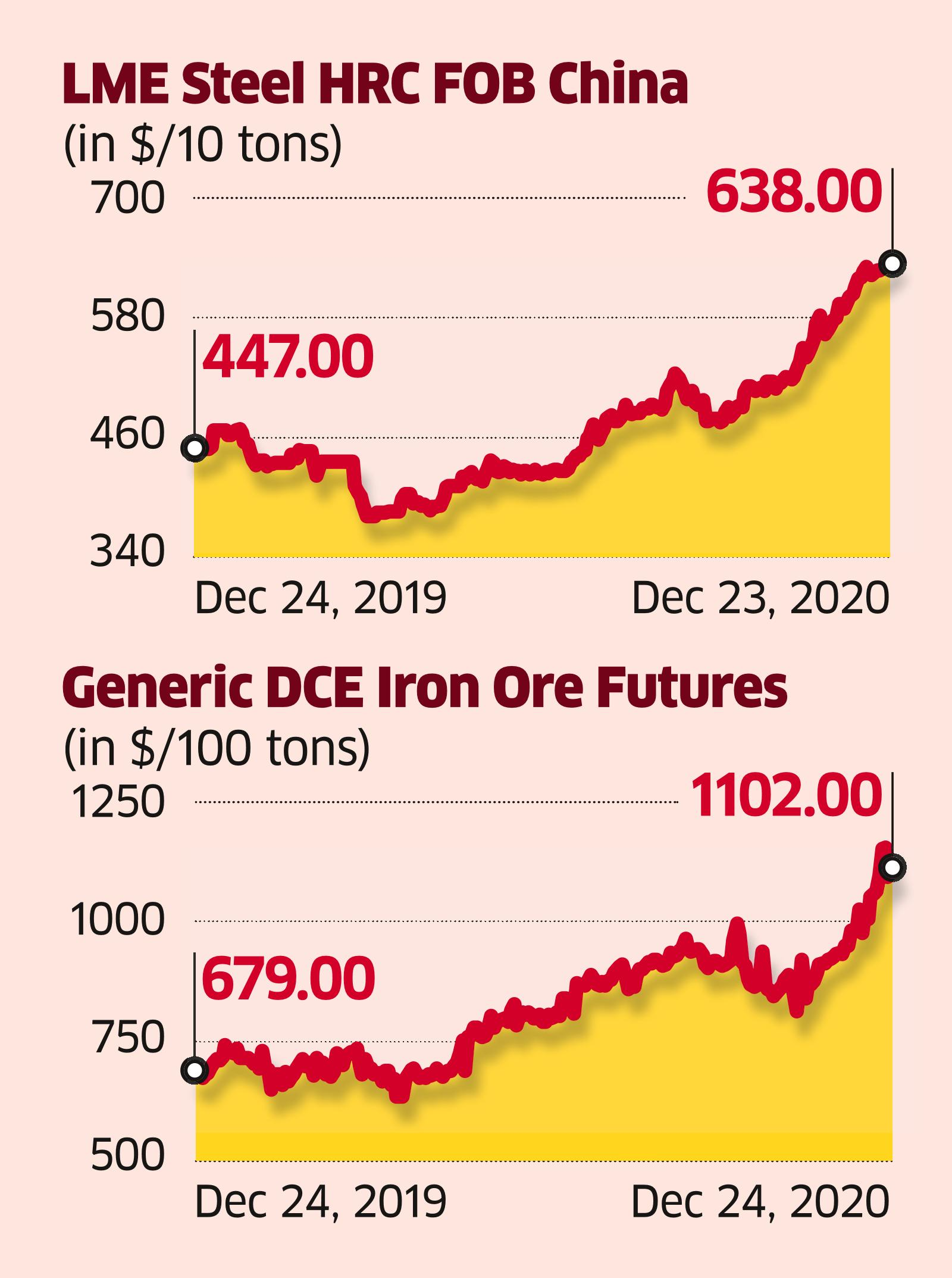 Rising Iron Ore Prices Unlikely to Spoil the Party for Tata Steel