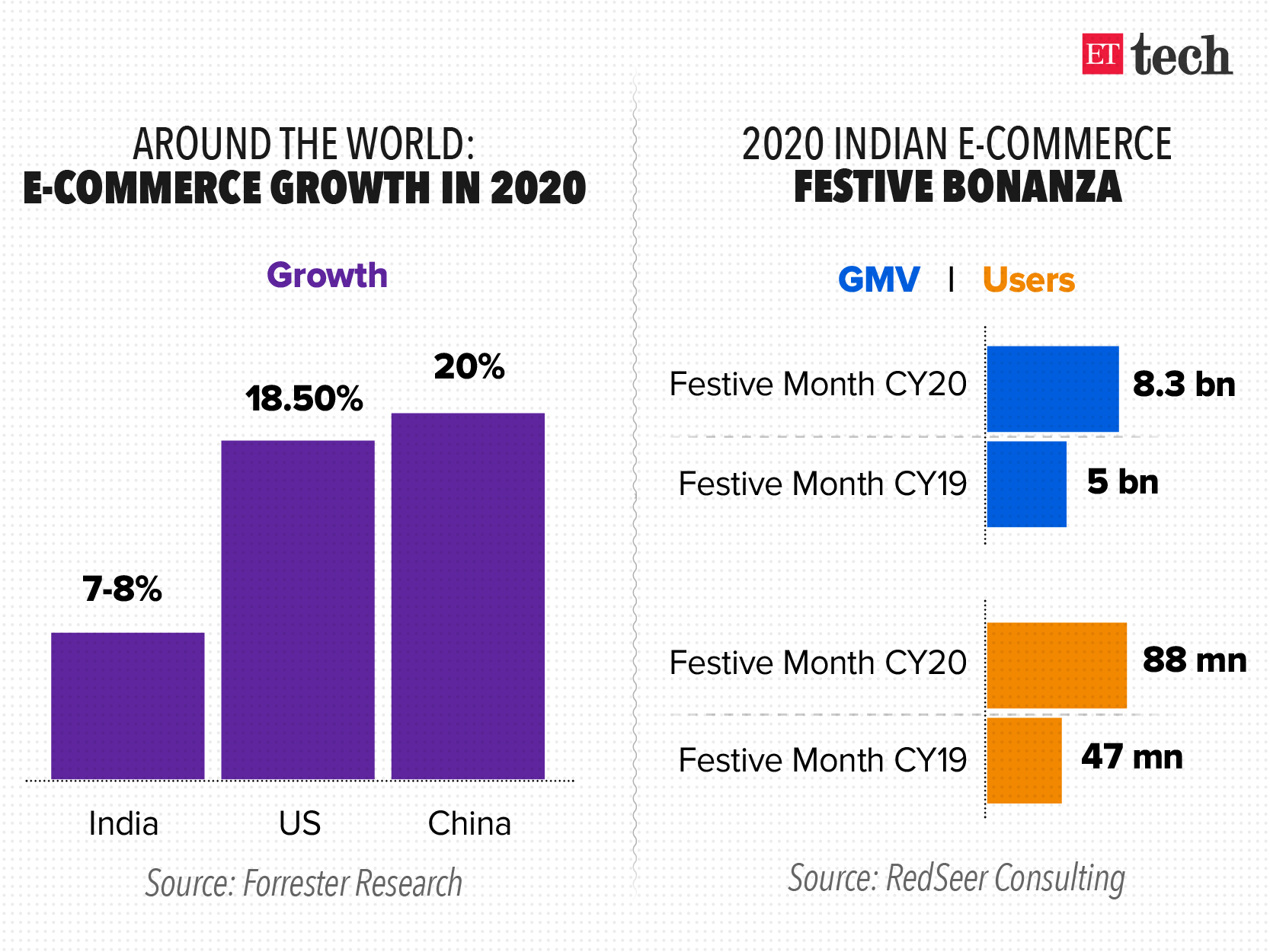 around-the-world-e-commerce-growth-in-2020