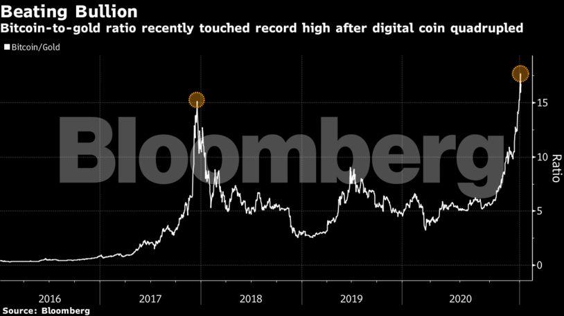 Parduodant bitcoin, Kaip parduoti bitcoinus?