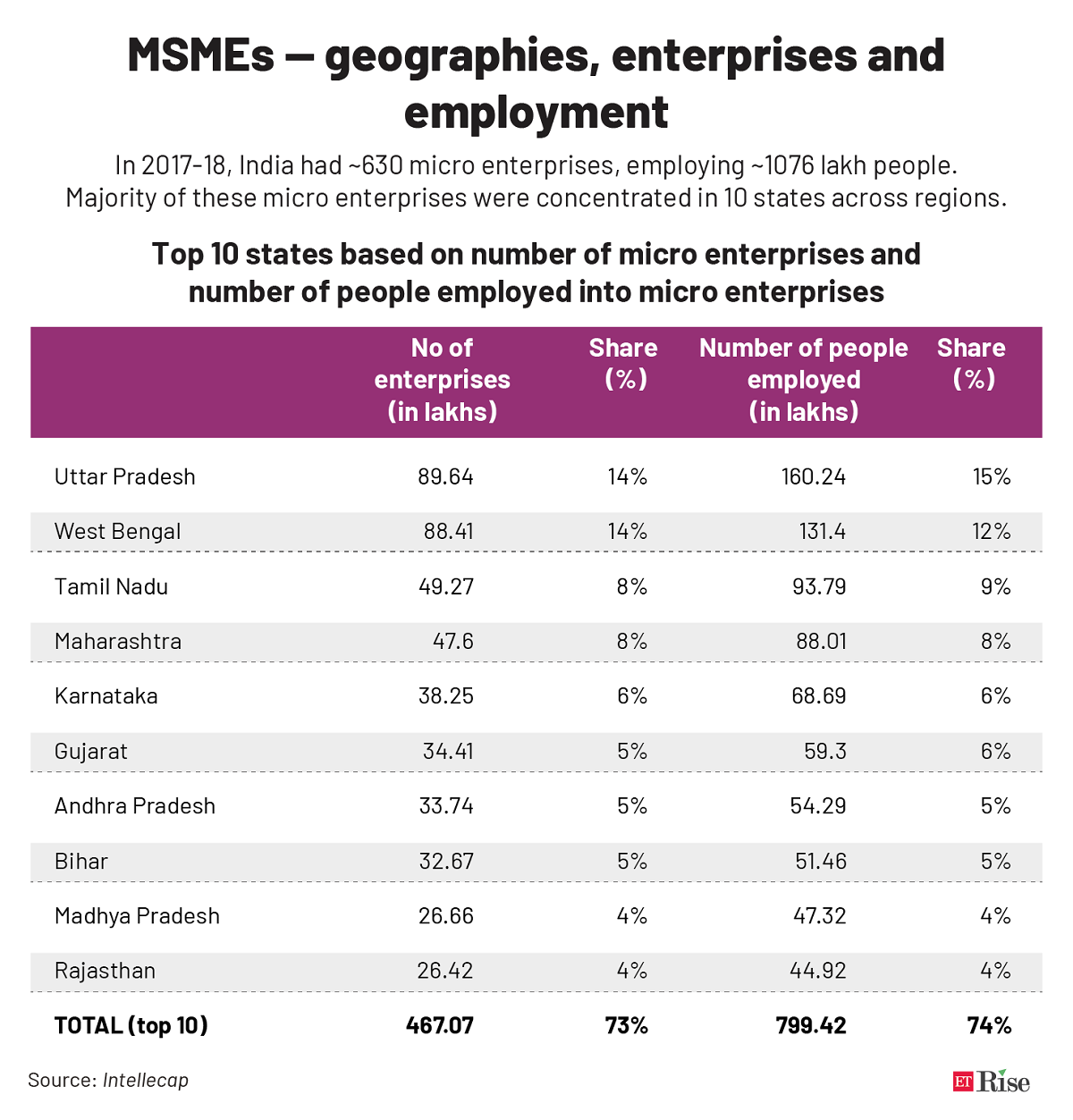 MSMEs — geographies, enterprises and employment@2x