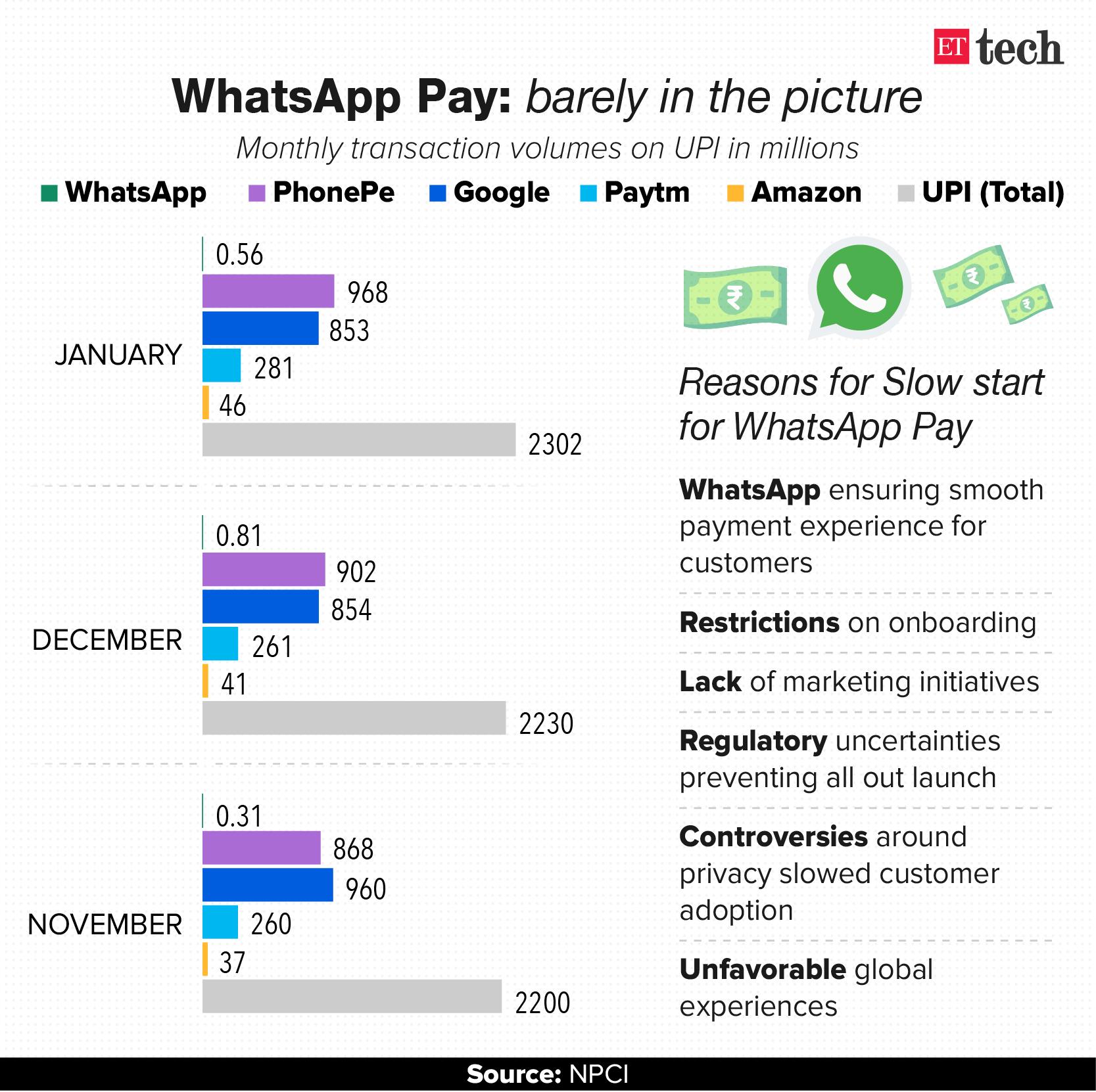 WhatsApp Pay Graphic