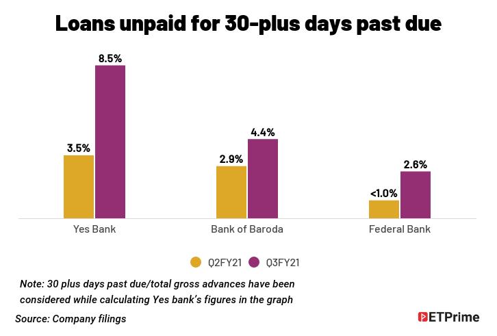 loans-unpaid-for-30-plus-days-past-due-4