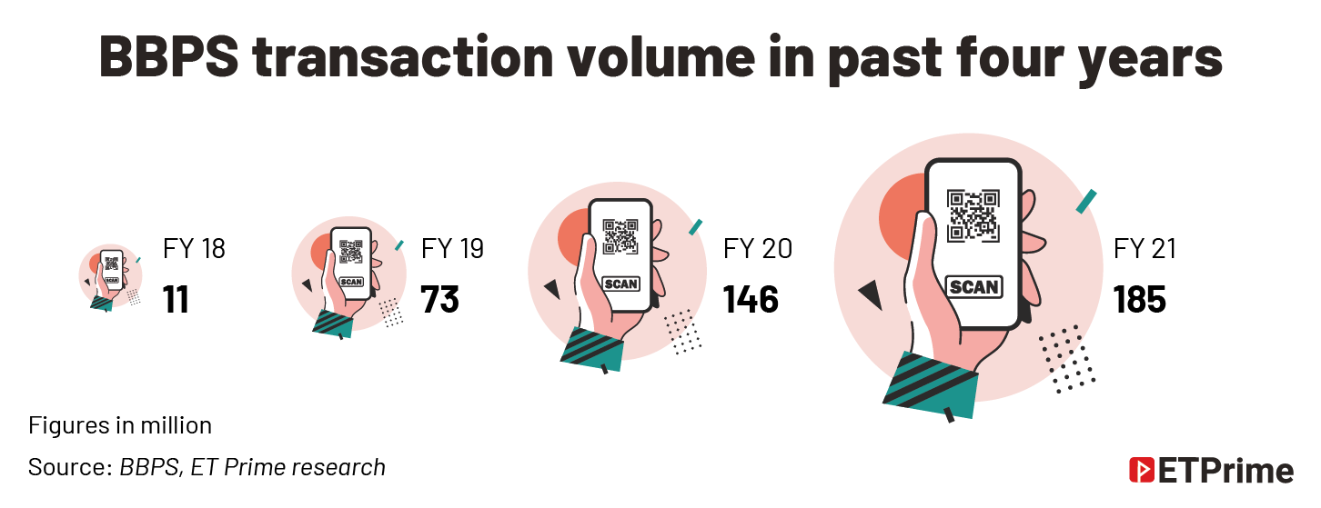 BBPS transaction volume in past four years@2x