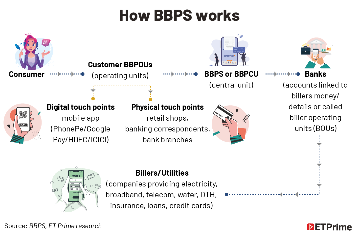 How BBPS works@2x