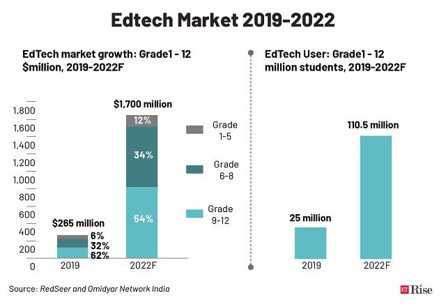 Edtech Market 2019-2022@2x