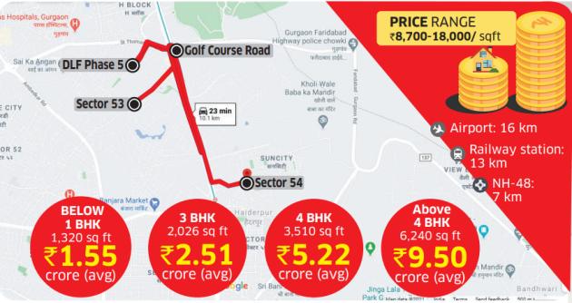 Gold Course Road, Gurgaon