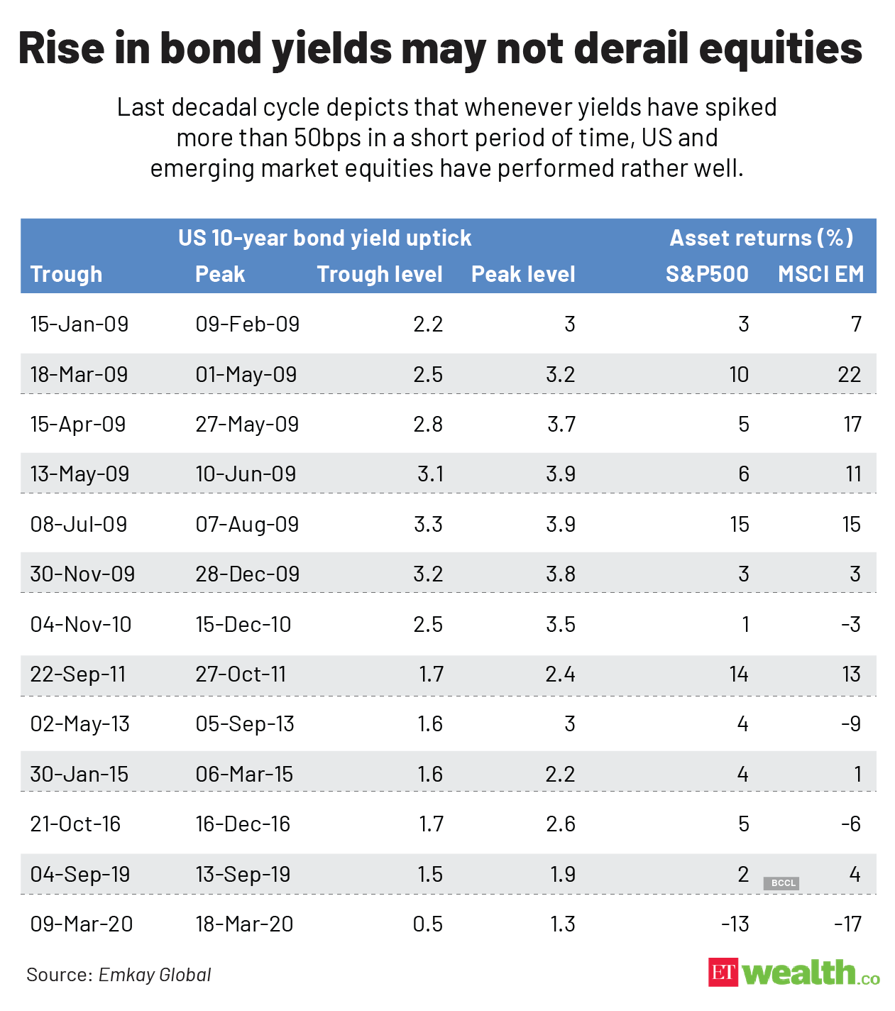 Rise in bond yields may not derail equities@2x (1)