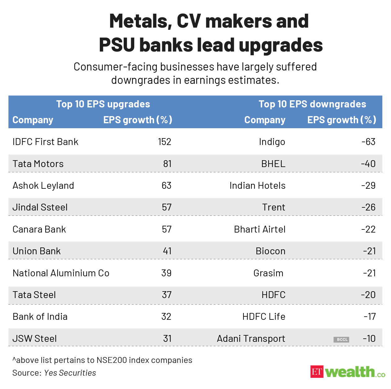 Metals, CV makers and _PSU banks lead upgrades@2x