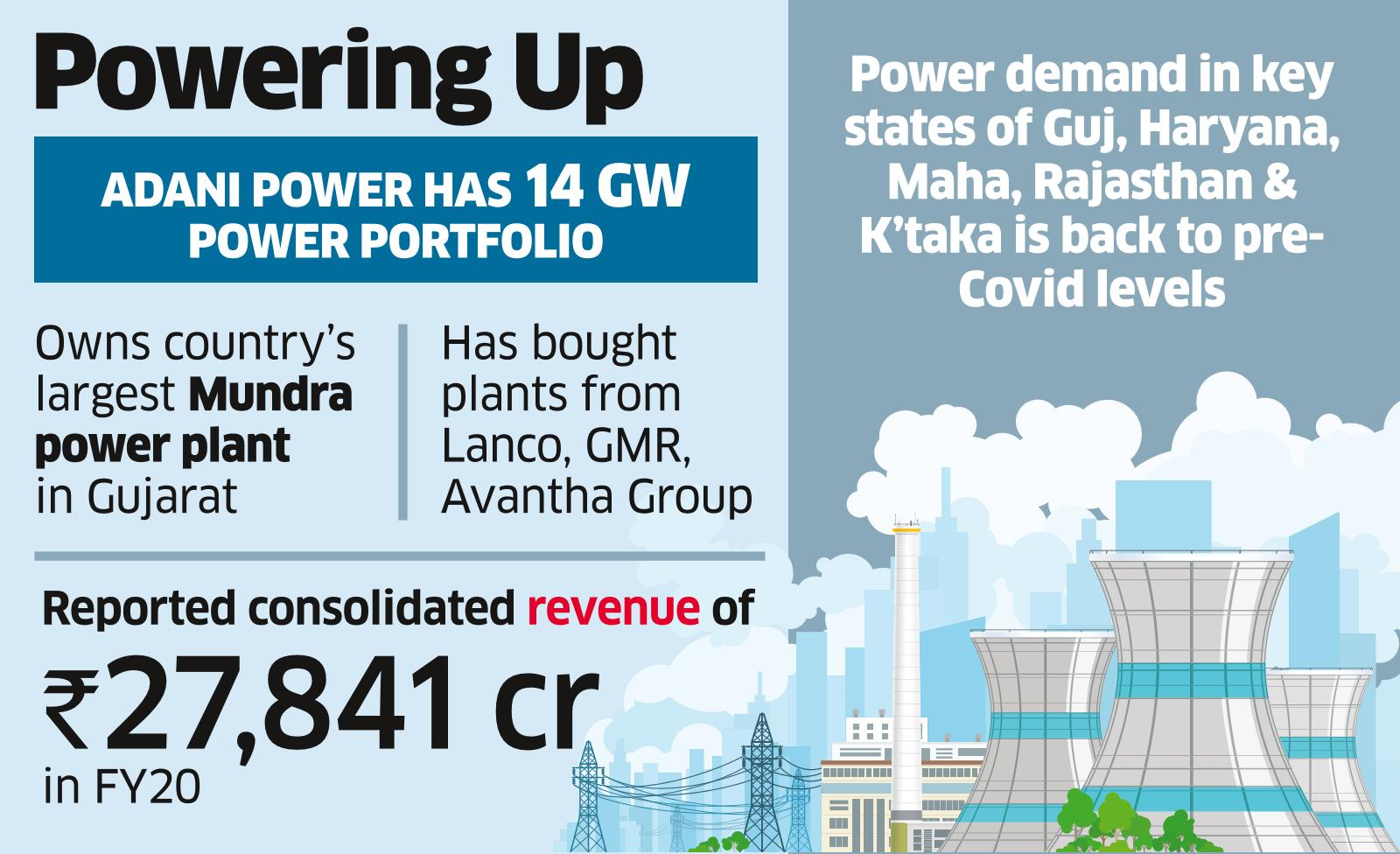 Adani Power Makes ₹2,600-Cr Offer for Essar Power MP Under IBC