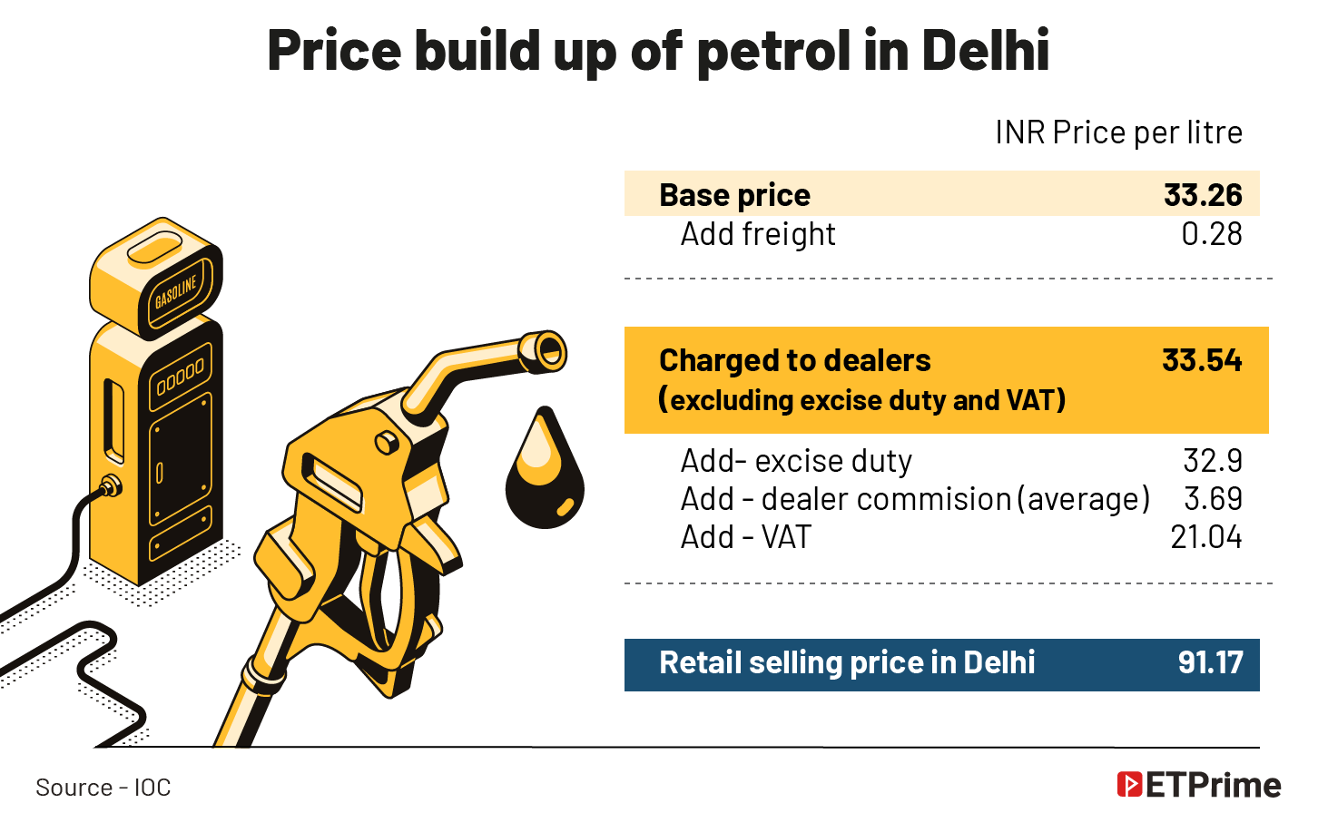 Price build up of petrol in Delhi @2x