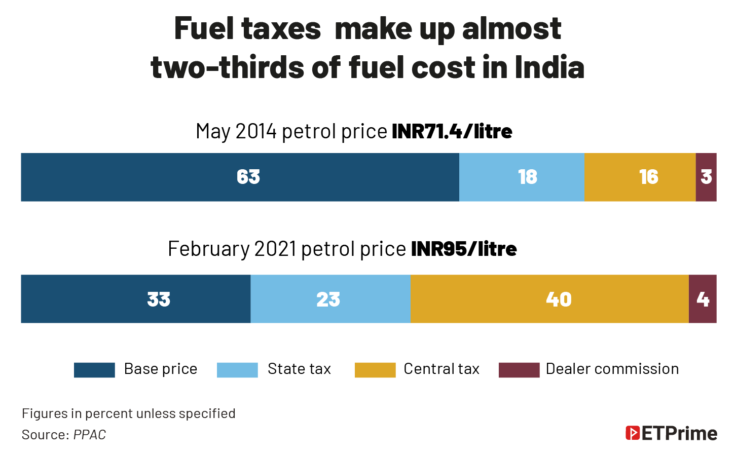 Fuel taxes make up almost _two-thirds of fuel cost in India@2x