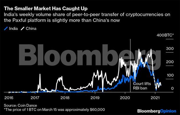 a crypto piaci helyreáll btc usd coinmill