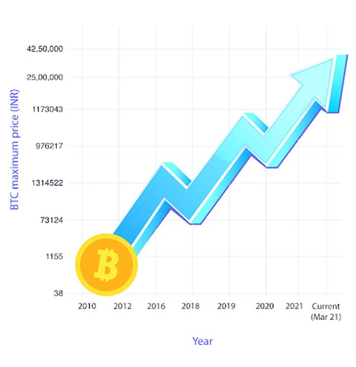 sfaturi pentru a obține mai bogat investiție în bitcoin în 2021